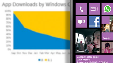 windows 8.1 och windows phone 8.1 �kar